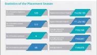 2 IIM Kashipur students bag highest ever international stipend of Rs 4.3 lakh