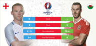 UEFA Euro 2016: England-Wales rivalry; who will bag the bragging rights in Lens?