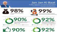 नोटबंदी: नमो ऐप पर 90 फ़ीसदी से ज़्यादा ने पीएम के फ़ैसले का किया समर्थन