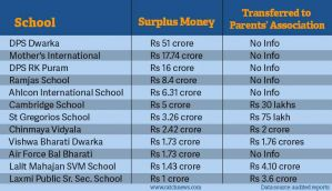 Delhi schools sit on billions of surplus yet demand fees hike
