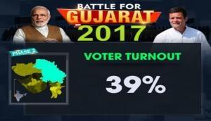 Gujarat Assembly Election 2017: 39 percent voting till 12 pm
