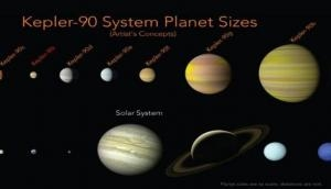 Did you know! NASA finds another solar system with eight planets, just like ours