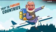 गोवा कांग्रेस ने पीएम मोदी की विदेश यात्राओं पर किया हमला, गिनीज वर्ल्ड रिकार्ड से की ये मांग