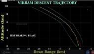 Chandrayaan 2: भारत का टूटा सपना ! मात्र 2.1 किमी बची थी दूरी तभी..