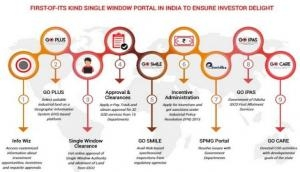 Odisha: Go-Swift portal gets 1,000 proposals within 22 months of rollout