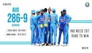 IND vs AUS 3rd ODI: भारत के 10 बल्लेबाजों को मिलकर बनाने होंगे 287 रन, जीत जाएंगे सीरीज