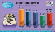 Economic Survey 2020: Economic growth to rebound to 6 to 6.5% in next fiscal