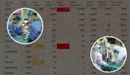 कोरोना वायरस से अबतक दुनिया भर में 6,526 मौत, 171,027 संक्रमित, जानिए क्या है भारत की स्थिति