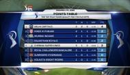 IPL 2020 Point Table: पहले पायदान पर पहुंची दिल्ली, चेन्नई टॉप 4 से हुई बाहर, देखें बाकी टीमों की स्थिति