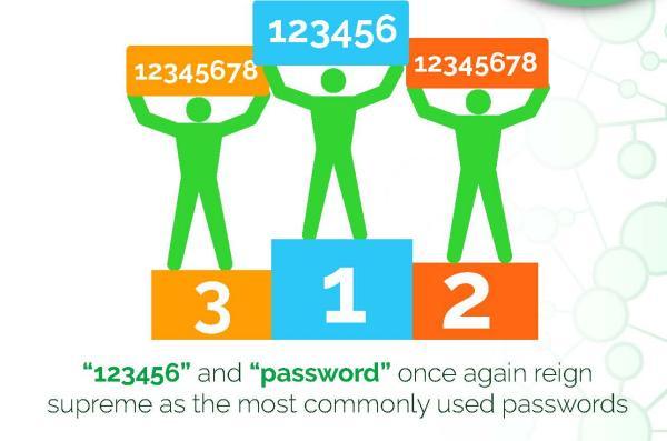 WOrst passwords- embed.jpg