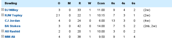 bowlers-stats-england