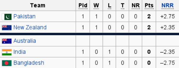group 2 points